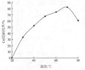 反应温度对废水中Cr(Ⅲ)转化率的影响