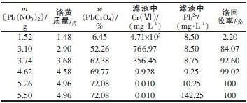 Pb(NO3)2添加量的影响