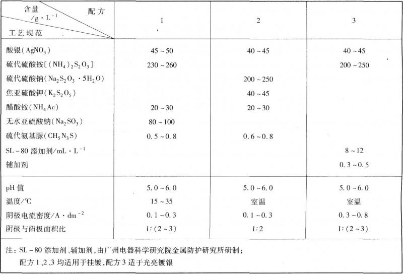 硫代硫酸盐镀银工艺规范