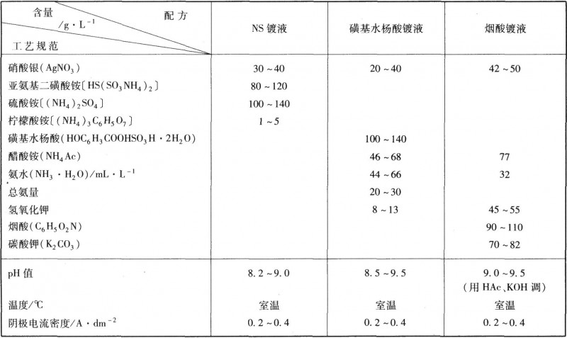 几种非氰化物镀银液工艺规范