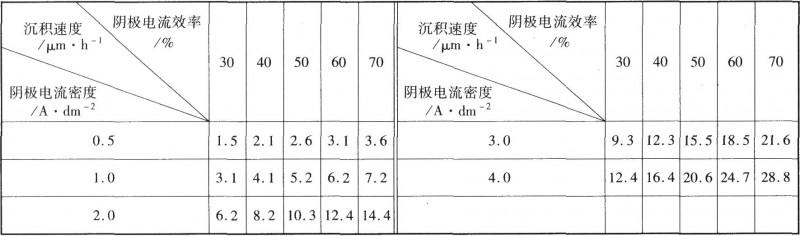 不同阴极电流效率镀铑溶液的沉积速度