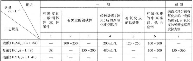钢铁零件化学浸蚀工艺规范