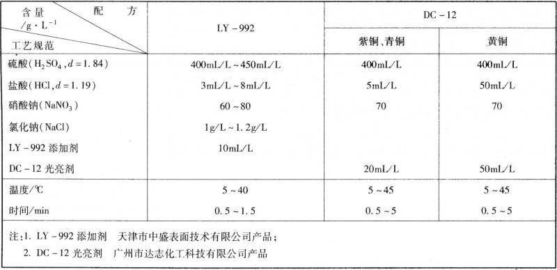 铜及铜合金无硝酸、铬酸浸蚀工艺规范