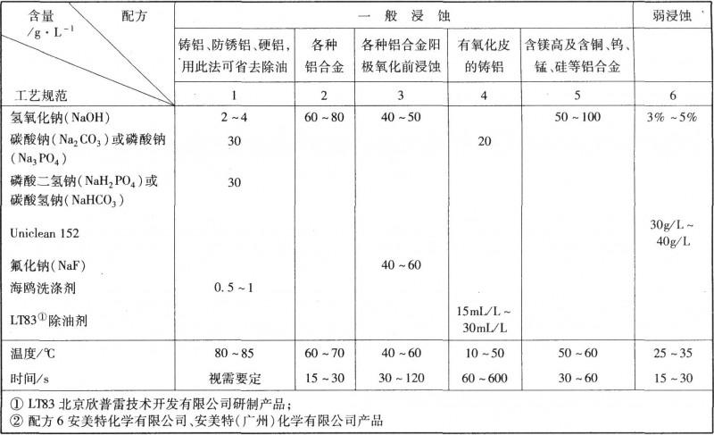 铝及铝合金碱液浸蚀工艺规范
