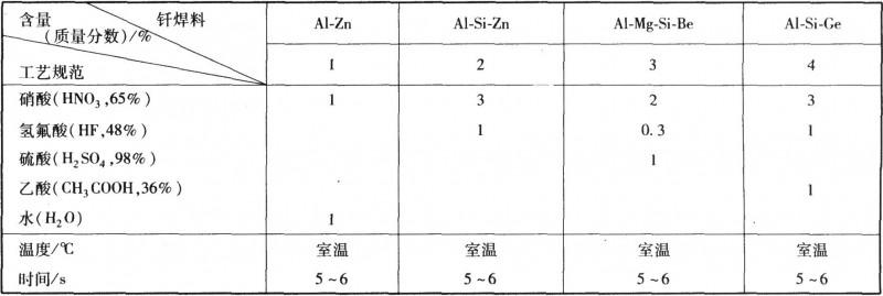不同焊料的酸浸蚀工艺规范