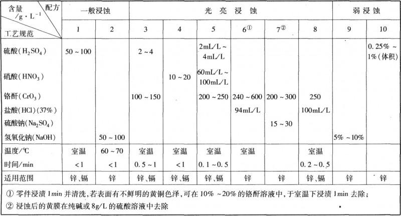 锌、镉及其合金浸蚀工艺规范