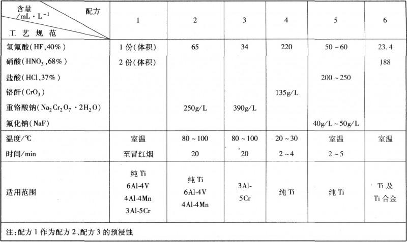 钛及钛合金化学浸蚀工艺规范