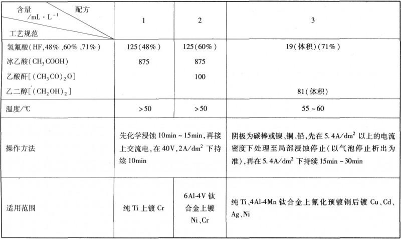 钛及钛合金电化学浸蚀工艺规范