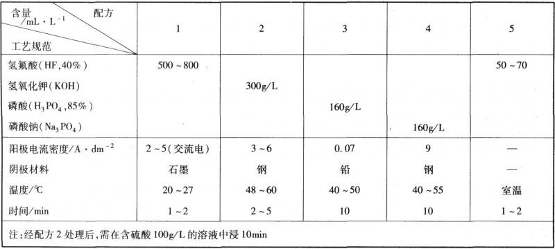 钨及钨合金浸蚀工艺规范