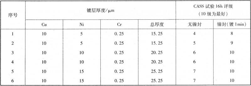 镍封对组合镀层耐蚀性能的影响