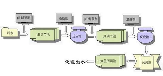 电镀废水处理工艺流程