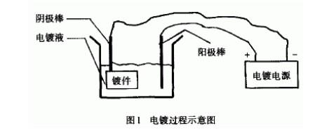 电镀过程图