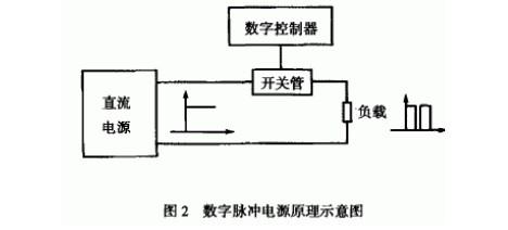 脉冲电镀及脉冲电源的研究与分析