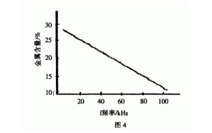 镀层含量与脉冲频率