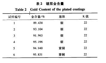 低氰电镀光亮22K金工艺 镀层含金量