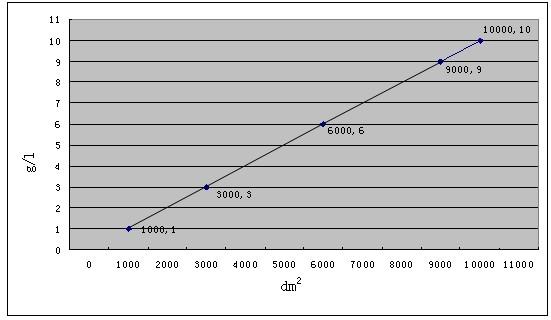 BK-2665镀锌三价铬黑色钝化剂 锌离子与工件关系