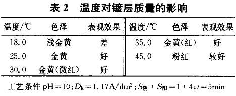 温度对镀层质量的影响