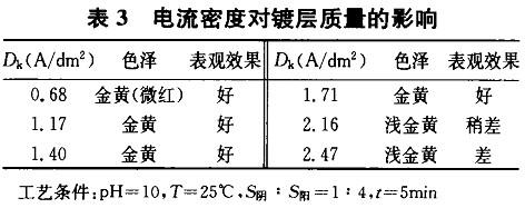 电流密度对镀层质量的影响