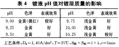 镀液PH值对镀层质量的影响