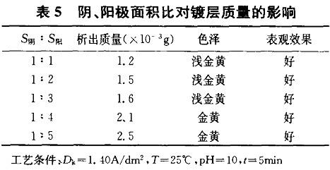 阴阳极面积比对镀层质量的影响
