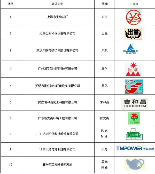 2013首届中国表面工程设备出新环保杯10佳名单