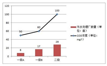 上海市污水处理厂排放情况