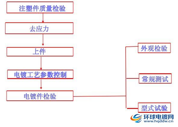 电镀质量控制流程图