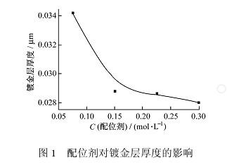 配位剂对镀金层厚度的影响