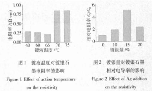 镀银量对石墨电阻率的影响图