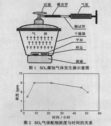同轴连接器镀金层分析实验装置图