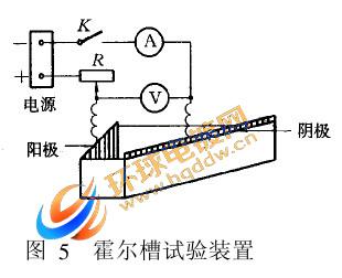 霍尔槽试验装置