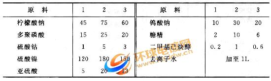 钴-钨-镍-磷合金电镀液配方