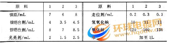 碱性锌镍合金镀液配方表