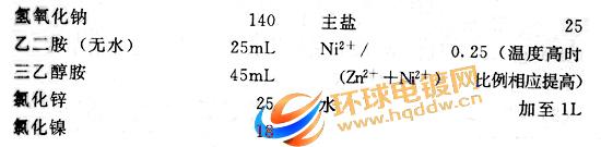 用于金属材料表面处理的碱性镀液配方