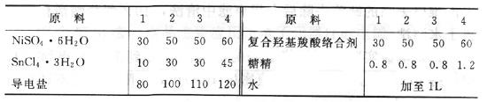 耐蚀性镍锡合金镀液配方表