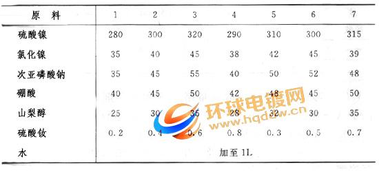 钕铁硼永磁材料电镀液配方表