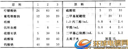 硼钨铁镍合金电镀液配方表