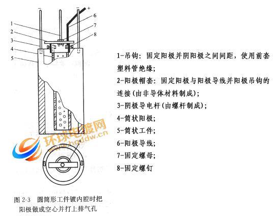 圆筒形工件镀内腔时阳极的面积设置