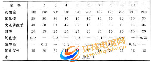 电镀镍磷合金电镀液配方表