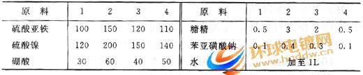 铁镍合金电镀液配方表
