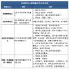 天津某自来水厂1000T/D用离子交换法做除氟工程